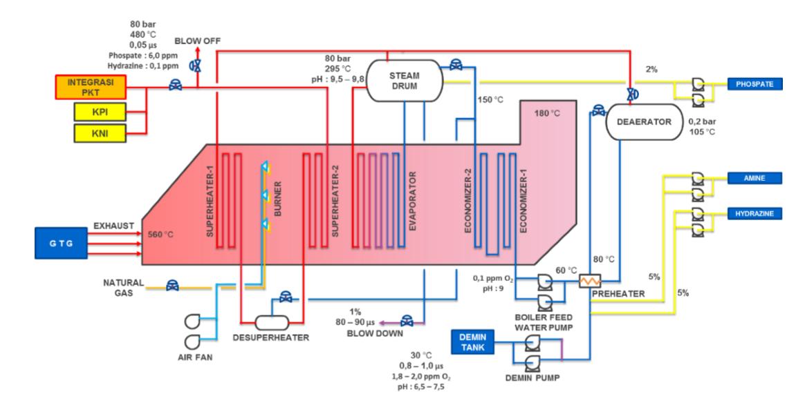 Diagram Proses HRSG